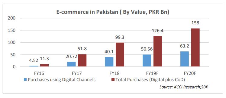 eCommerce Website Development Cost in Pakistan